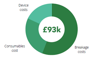 An image showing the Cost of Contact Thermometers